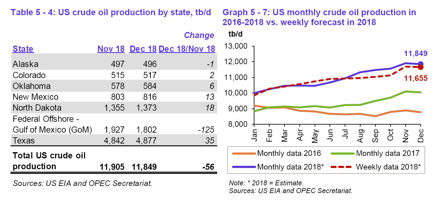 Crude Oil Production Graphs