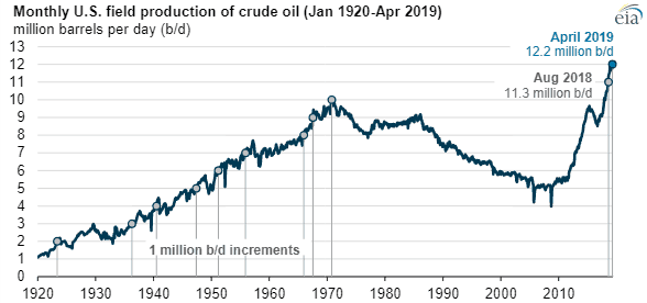 Oil Industry Review Chart