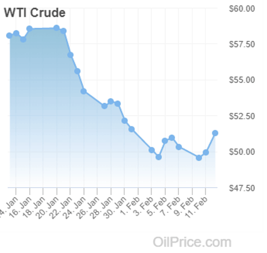 WTI Crude Oil Price Chart